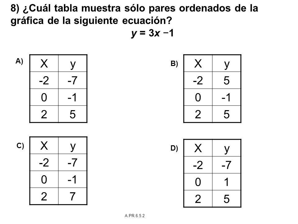 8) ¿Cuál tabla muestra sólo pares ordenados de la gráfica de la siguiente ecuación