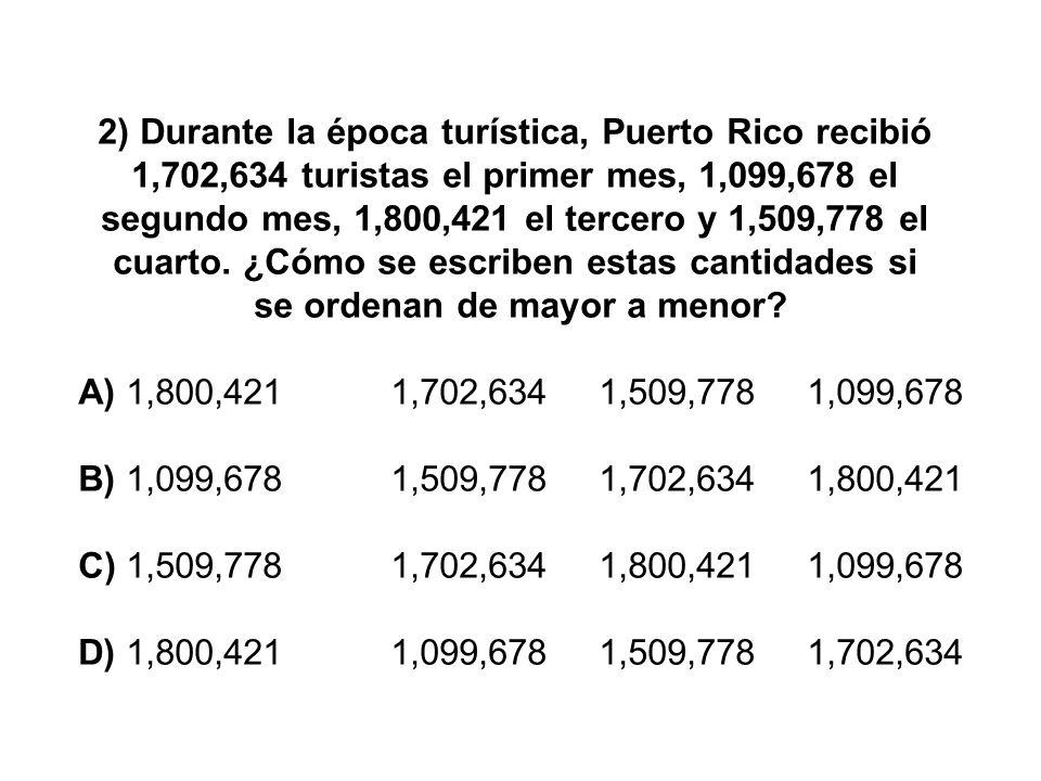 2) Durante la época turística, Puerto Rico recibió 1,702,634 turistas el primer mes, 1,099,678 el segundo mes, 1,800,421 el tercero y 1,509,778 el cuarto. ¿Cómo se escriben estas cantidades si se ordenan de mayor a menor