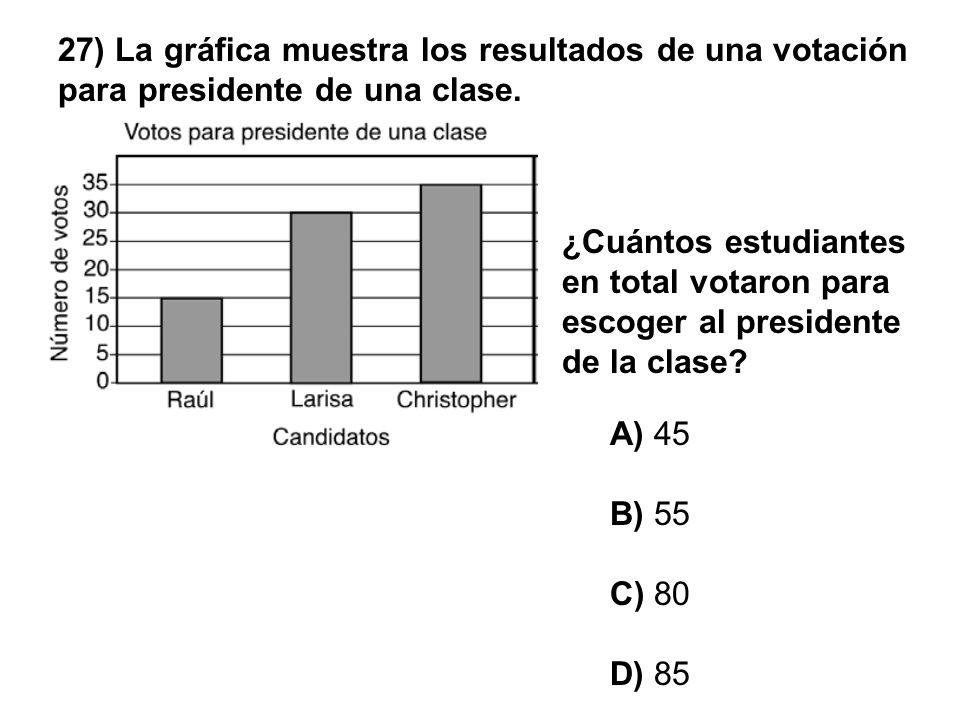 27) La gráfica muestra los resultados de una votación para presidente de una clase.