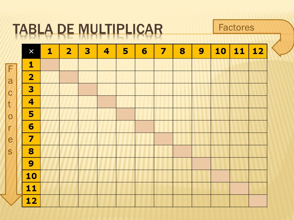 Tabla de multiplicar Factores × 1 2 3 4 5 6 7 8 9 10 11 12 Factores