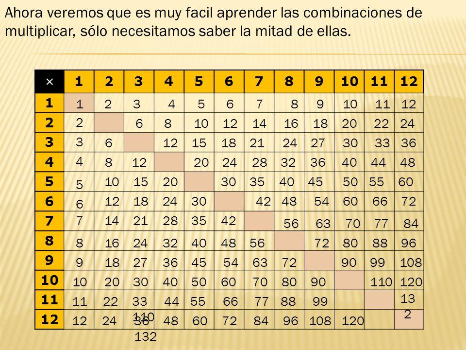 Ahora veremos que es muy facil aprender las combinaciones de multiplicar, sólo necesitamos saber la mitad de ellas.