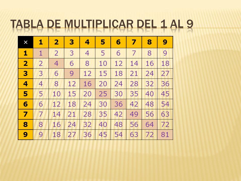 Tabla de multiplicar del 1 al 9