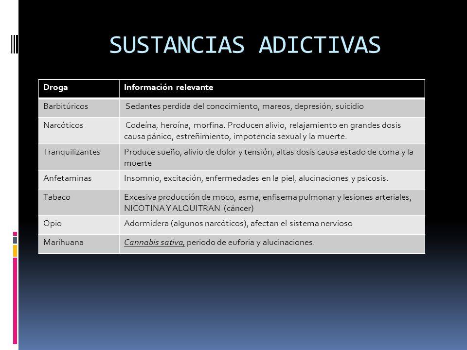 SUSTANCIAS ADICTIVAS Droga Información relevante Barbitúricos