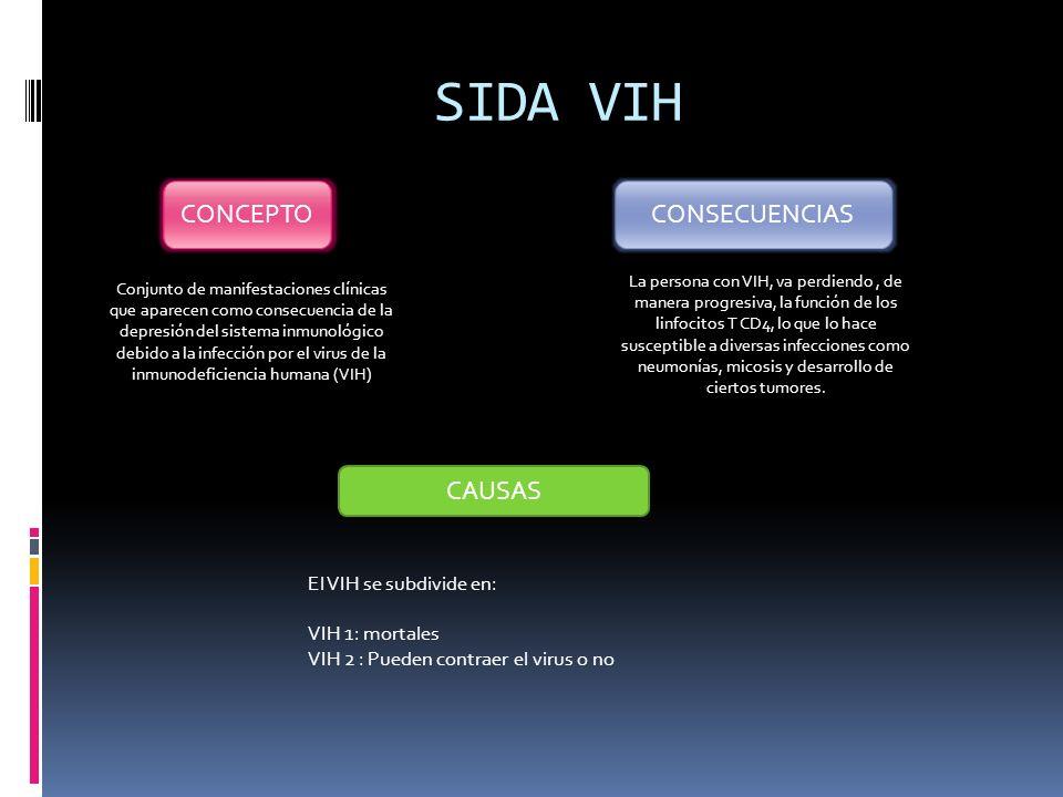 SIDA VIH CONCEPTO CONSECUENCIAS CAUSAS El VIH se subdivide en: