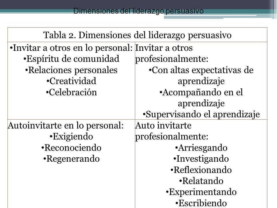 Tabla 2. Dimensiones del liderazgo persuasivo