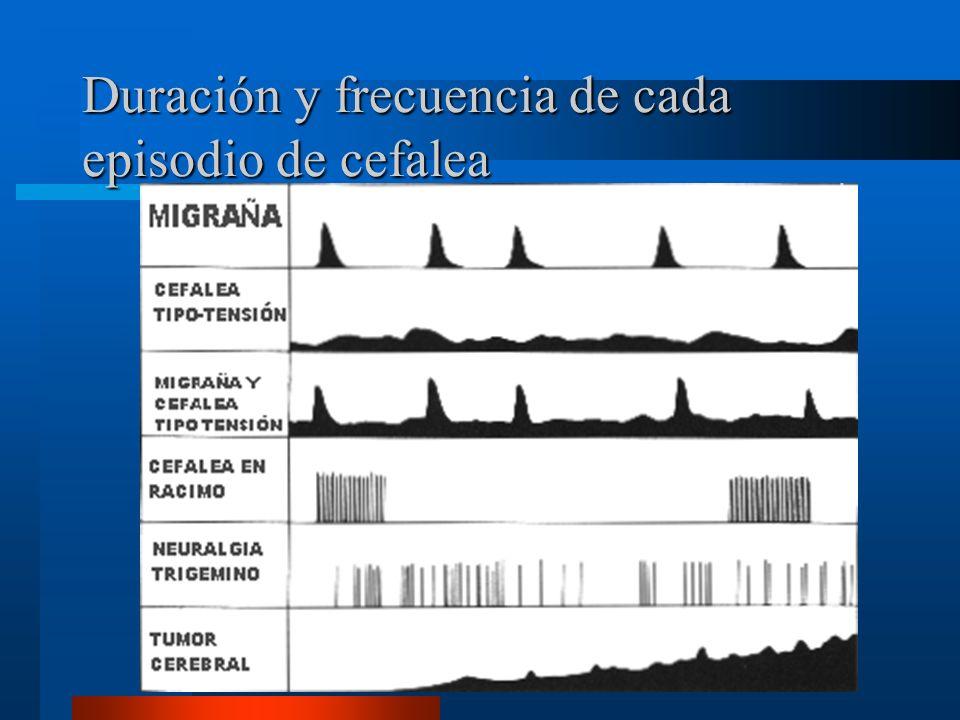 Duración y frecuencia de cada episodio de cefalea