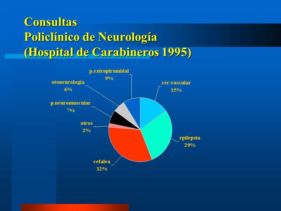 Consultas Policlínico de Neurología (Hospital de Carabineros 1995)