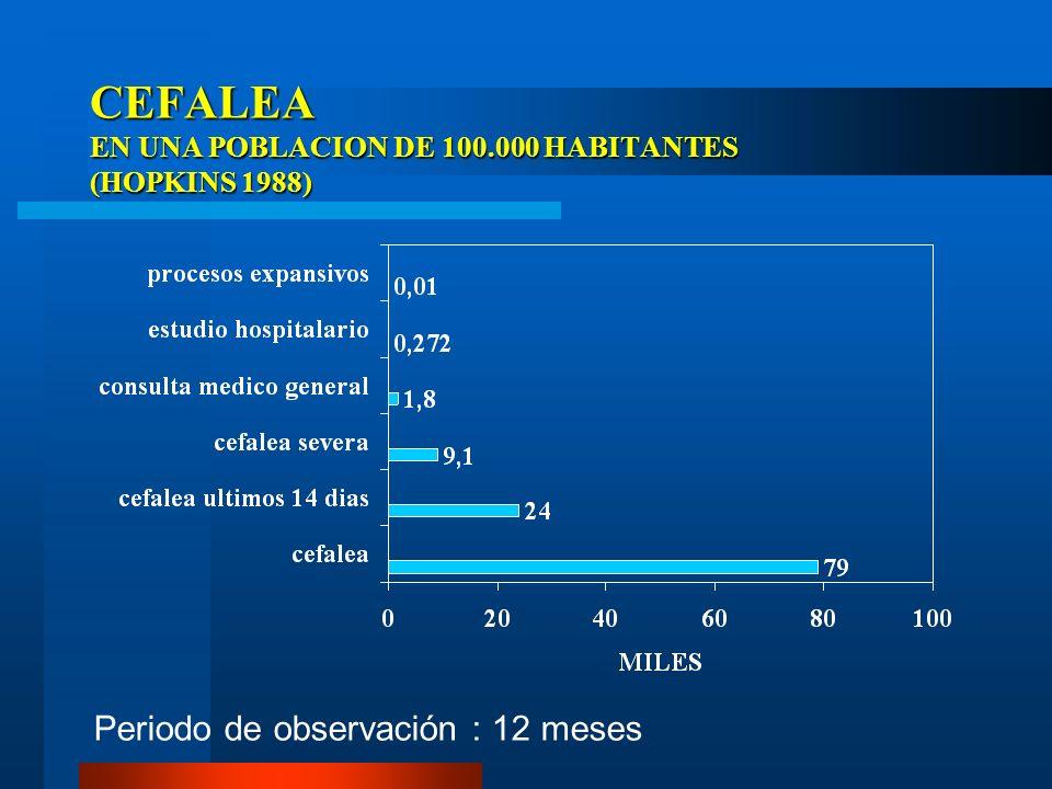 CEFALEA EN UNA POBLACION DE 100.000 HABITANTES (HOPKINS 1988)