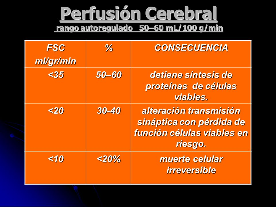 Perfusión Cerebral rango autoregulado 50–60 mL/100 g/min