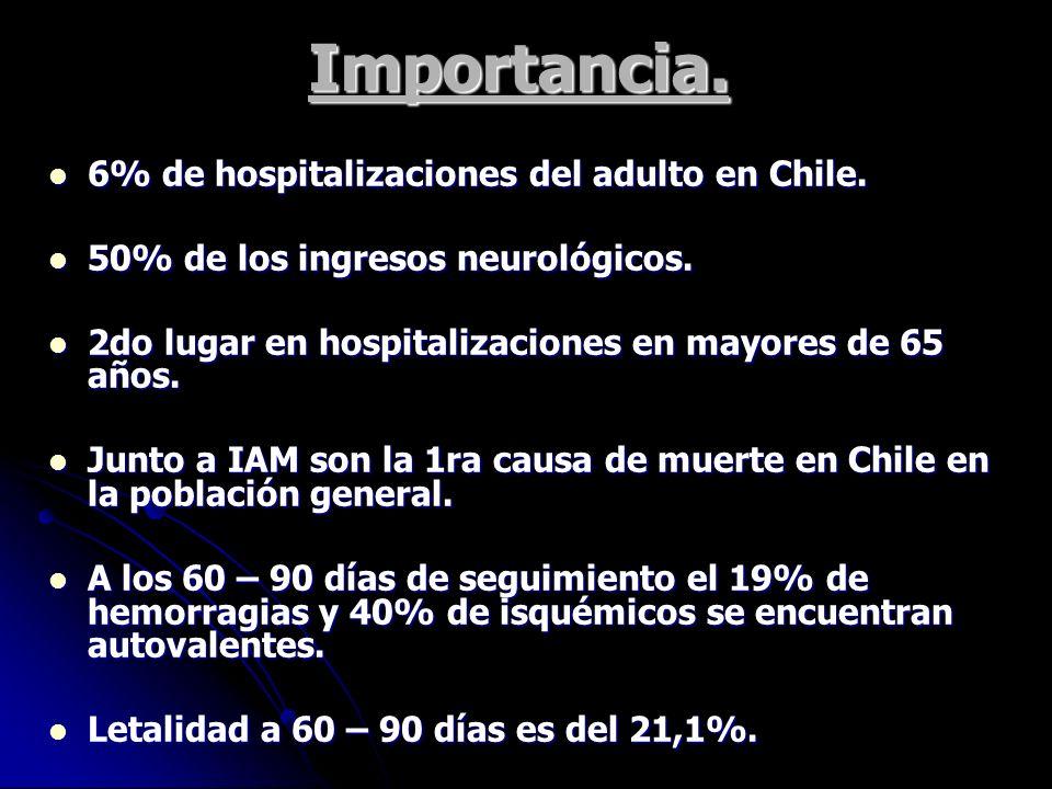 Importancia. 6% de hospitalizaciones del adulto en Chile.