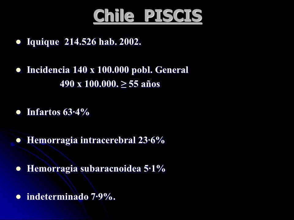 Chile PISCIS Iquique 214.526 hab. 2002.