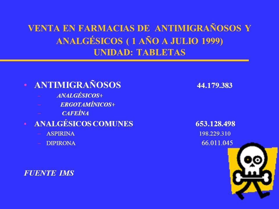 VENTA EN FARMACIAS DE ANTIMIGRAÑOSOS Y ANALGÉSICOS ( 1 AÑO A JULIO 1999) UNIDAD: TABLETAS