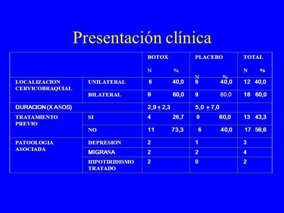 Presentación clínica BOTOX N % PLACEBO N % TOTAL N % LOCALIZACION