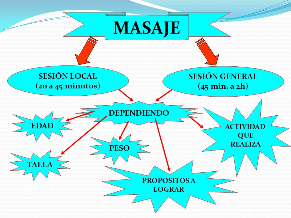 MASAJE SESIÓN LOCAL SESIÓN GENERAL (20 a 45 minutos) (45 min. a 2h)