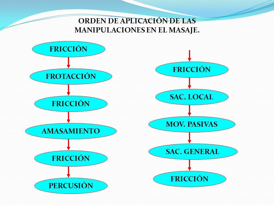 ORDEN DE APLICACIÓN DE LAS MANIPULACIONES EN EL MASAJE.