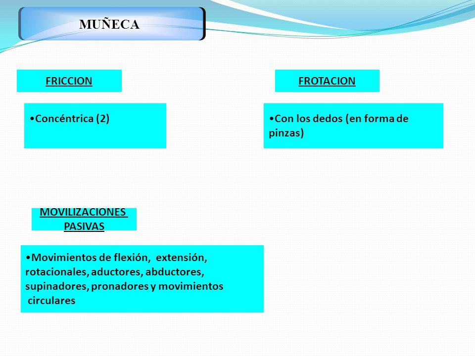 MUÑECA FRICCION FROTACION Concéntrica (2) Con los dedos (en forma de
