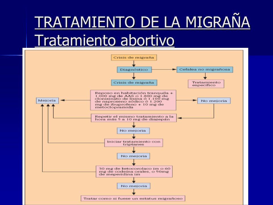 TRATAMIENTO DE LA MIGRAÑA Tratamiento abortivo