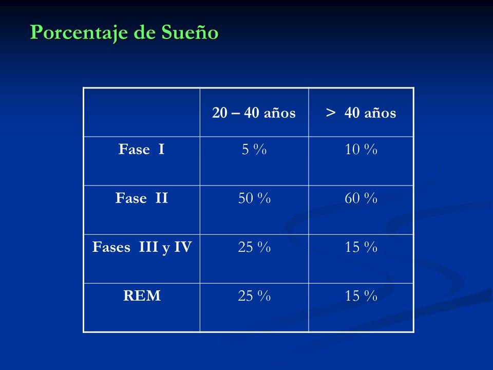 Porcentaje de Sueño 20 – 40 años > 40 años Fase I 5 % 10 % Fase II