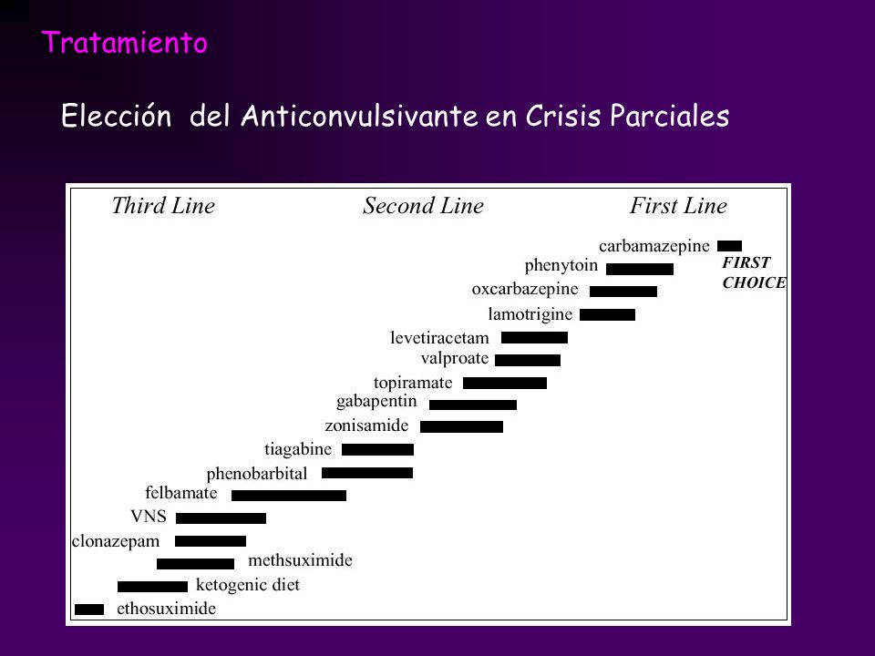 Tratamiento Elección del Anticonvulsivante en Crisis Parciales