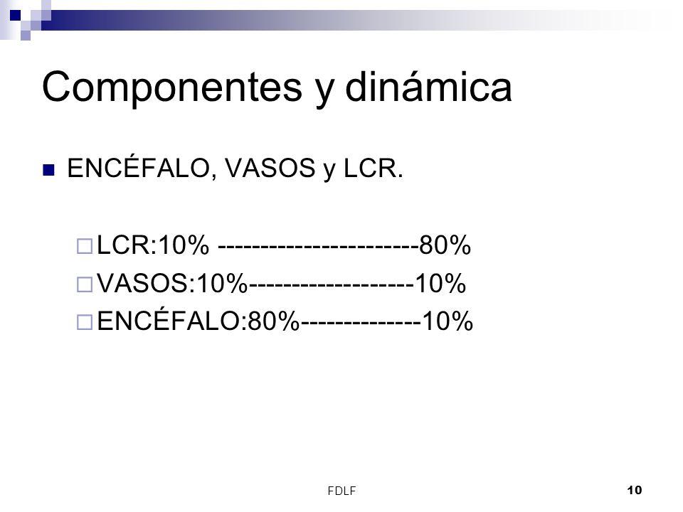 Componentes y dinámica