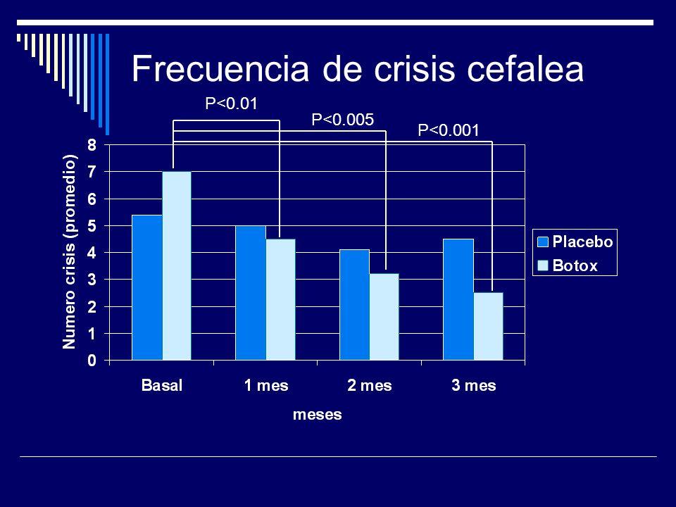 Frecuencia de crisis cefalea