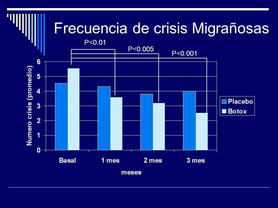 Frecuencia de crisis Migrañosas