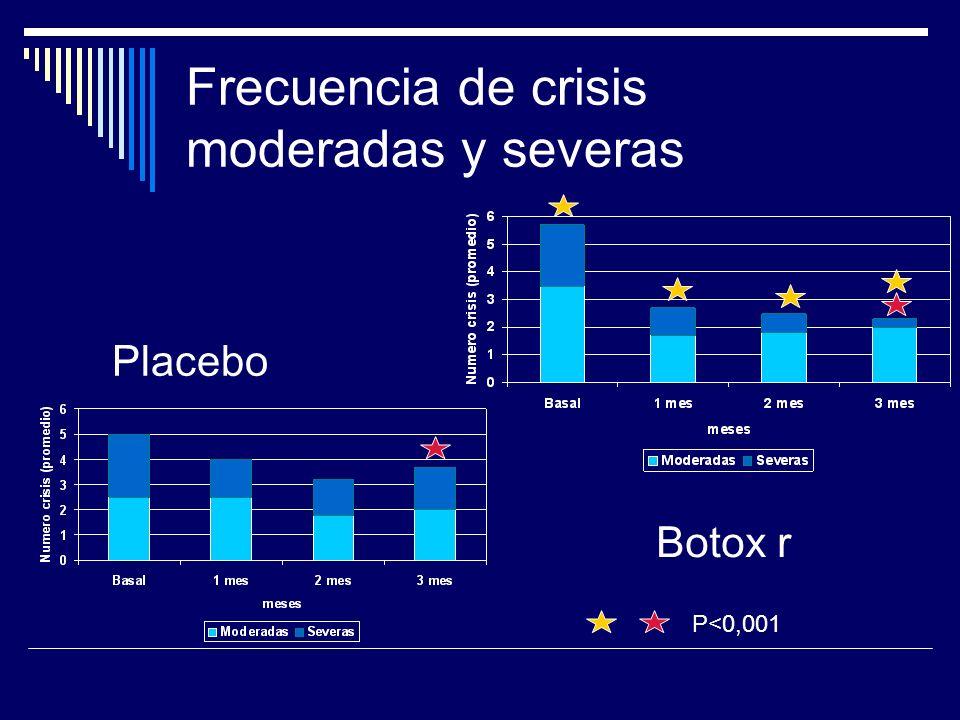 Frecuencia de crisis moderadas y severas