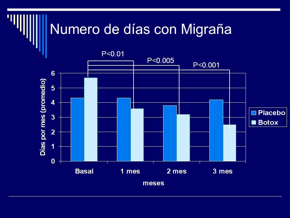 Numero de días con Migraña