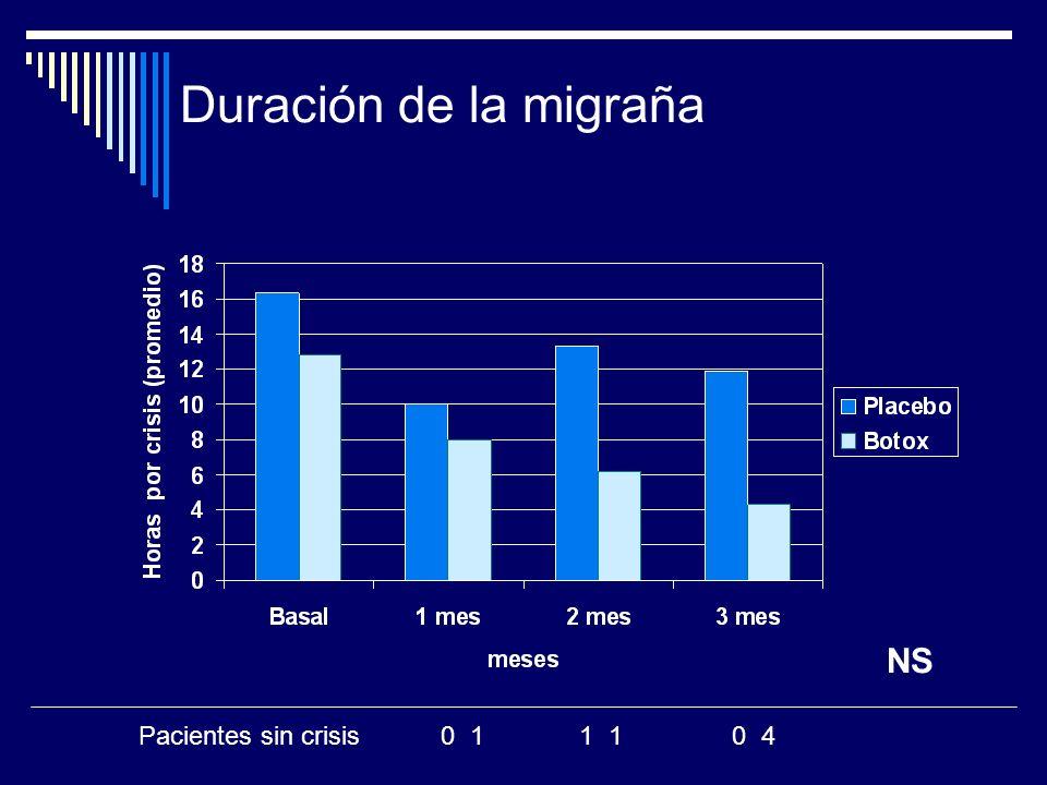 Duración de la migraña NS Pacientes sin crisis 0 1 1 1 0 4