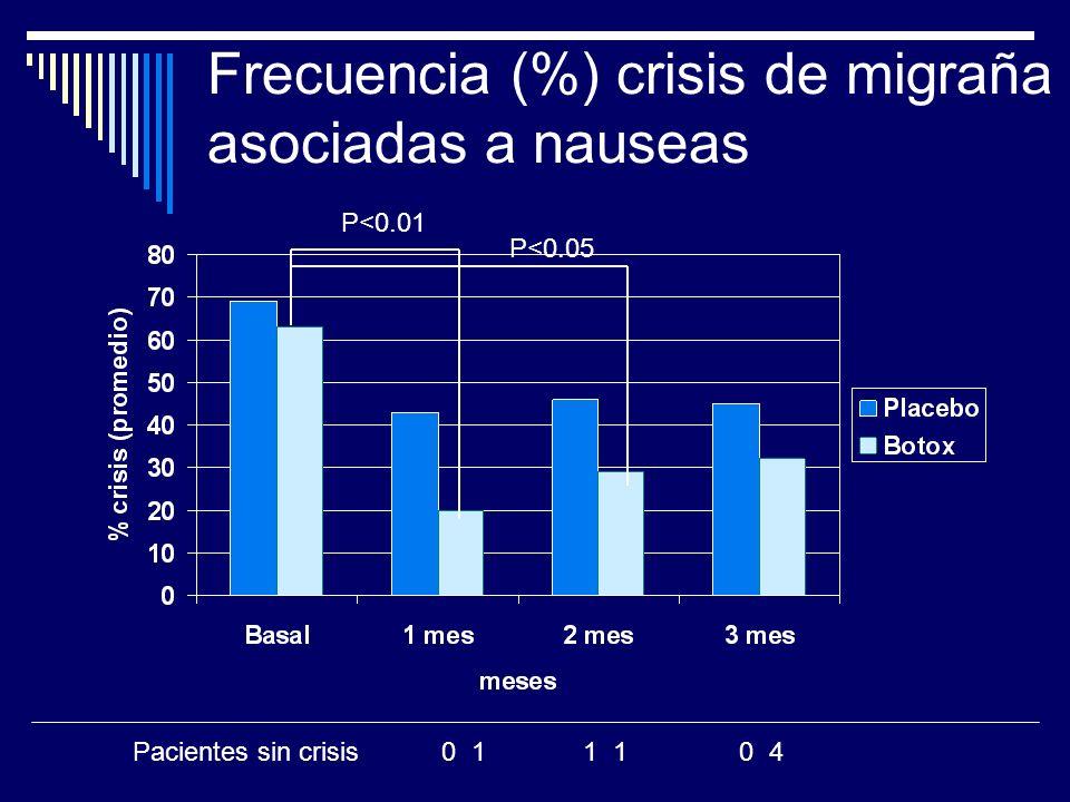 Frecuencia (%) crisis de migraña asociadas a nauseas