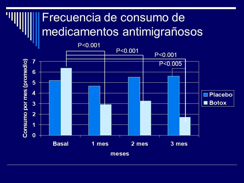 Frecuencia de consumo de medicamentos antimigrañosos