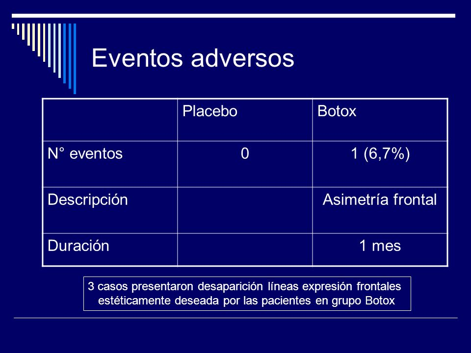Eventos adversos Placebo Botox N° eventos 1 (6,7%) Descripción
