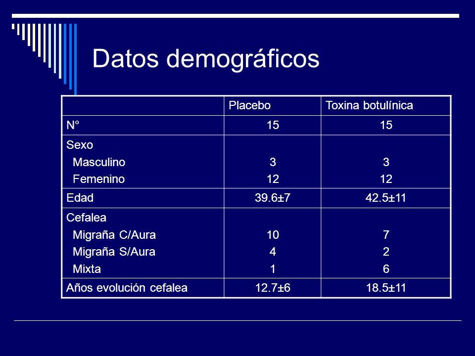Datos demográficos Placebo Toxina botulínica N° 15 Sexo Masculino