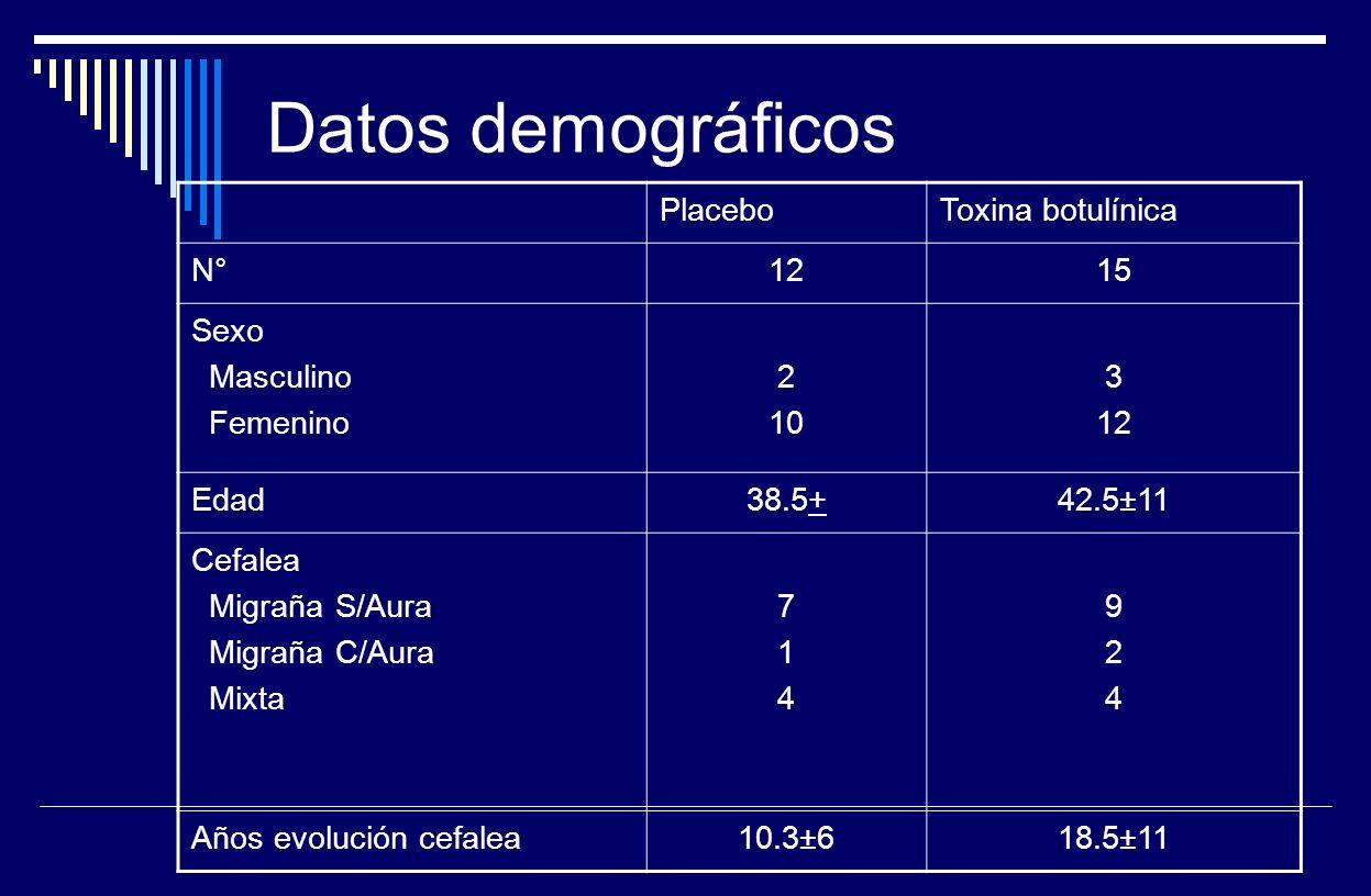 Datos demográficos Placebo Toxina botulínica N° 12 15 Sexo Masculino