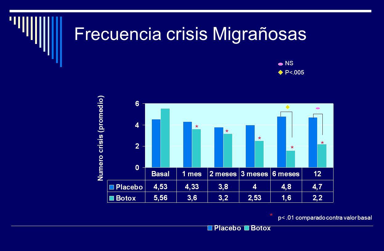 Frecuencia crisis Migrañosas