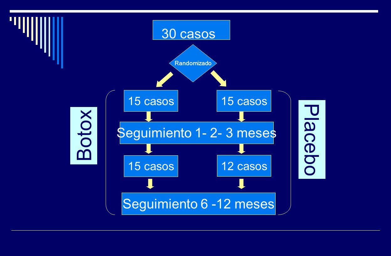 Placebo Botox 30 casos Seguimiento 1- 2- 3 meses