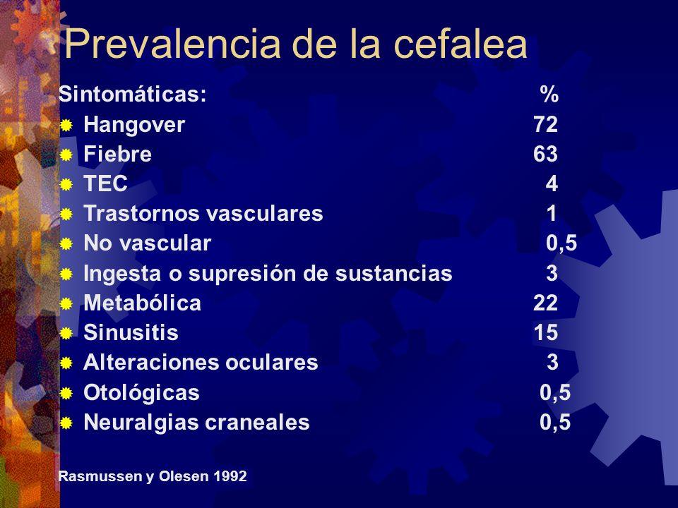 Prevalencia de la cefalea