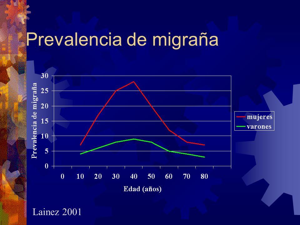 Prevalencia de migraña