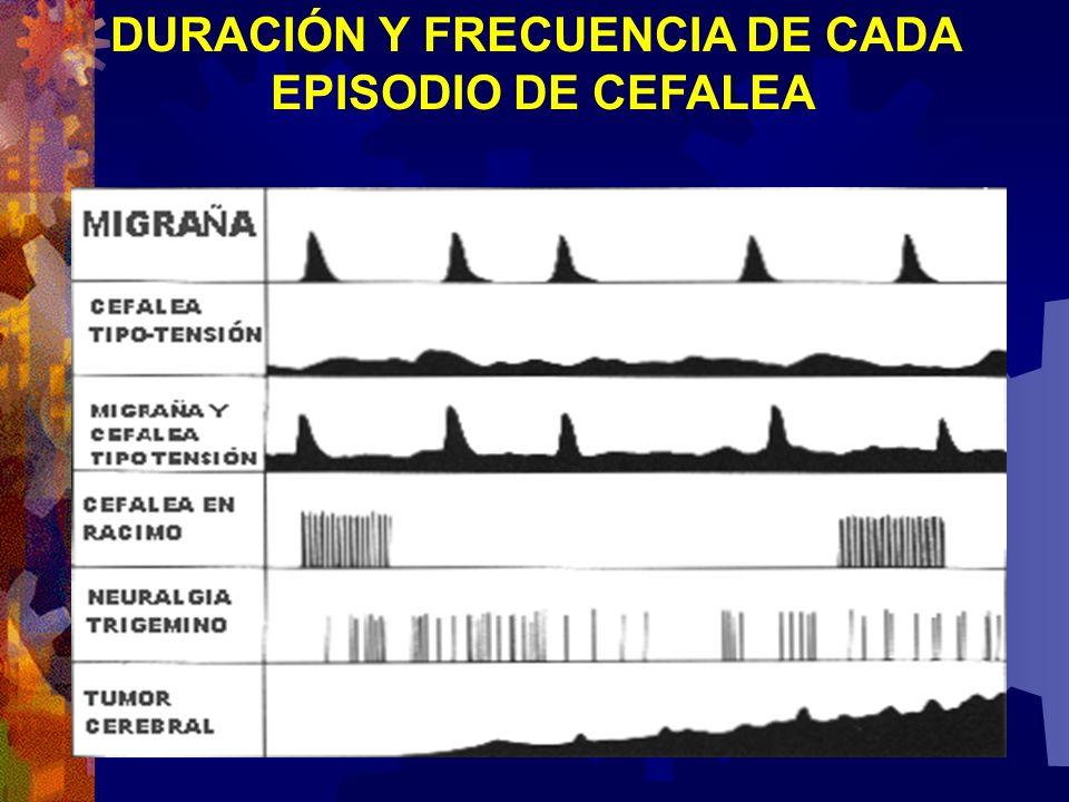 DURACIÓN Y FRECUENCIA DE CADA