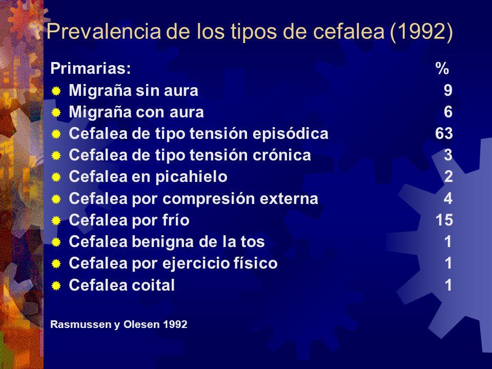 Prevalencia de los tipos de cefalea (1992)
