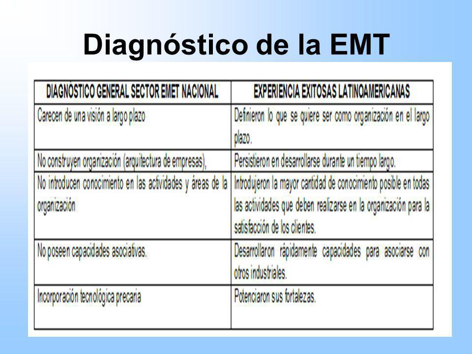 Diagnóstico de la EMT