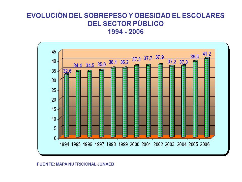 EVOLUCIÓN DEL SOBREPESO Y OBESIDAD EL ESCOLARES