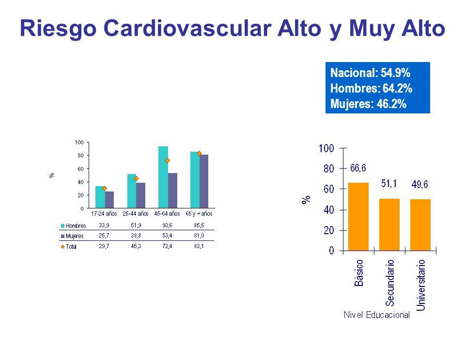 Riesgo Cardiovascular Alto y Muy Alto