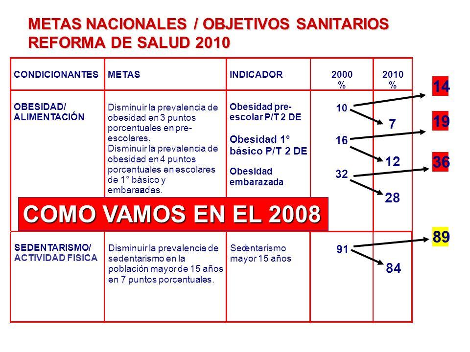 METAS NACIONALES / OBJETIVOS SANITARIOS REFORMA DE SALUD 2010