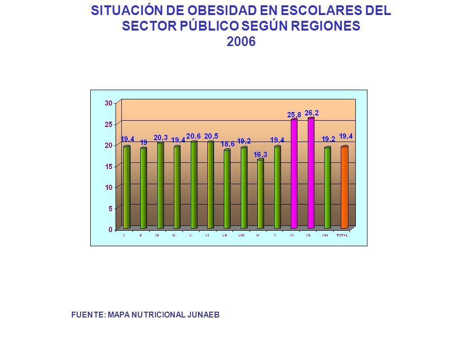 SITUACIÓN DE OBESIDAD EN ESCOLARES DEL SECTOR PÚBLICO SEGÚN REGIONES