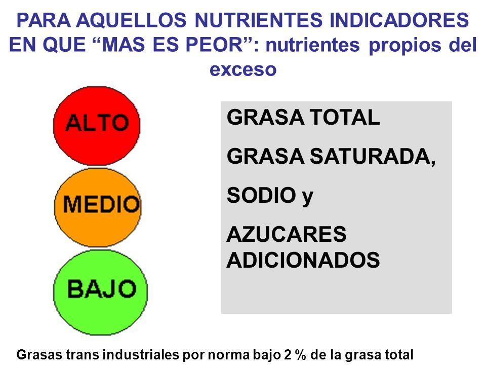 Grasas trans industriales por norma bajo 2 % de la grasa total
