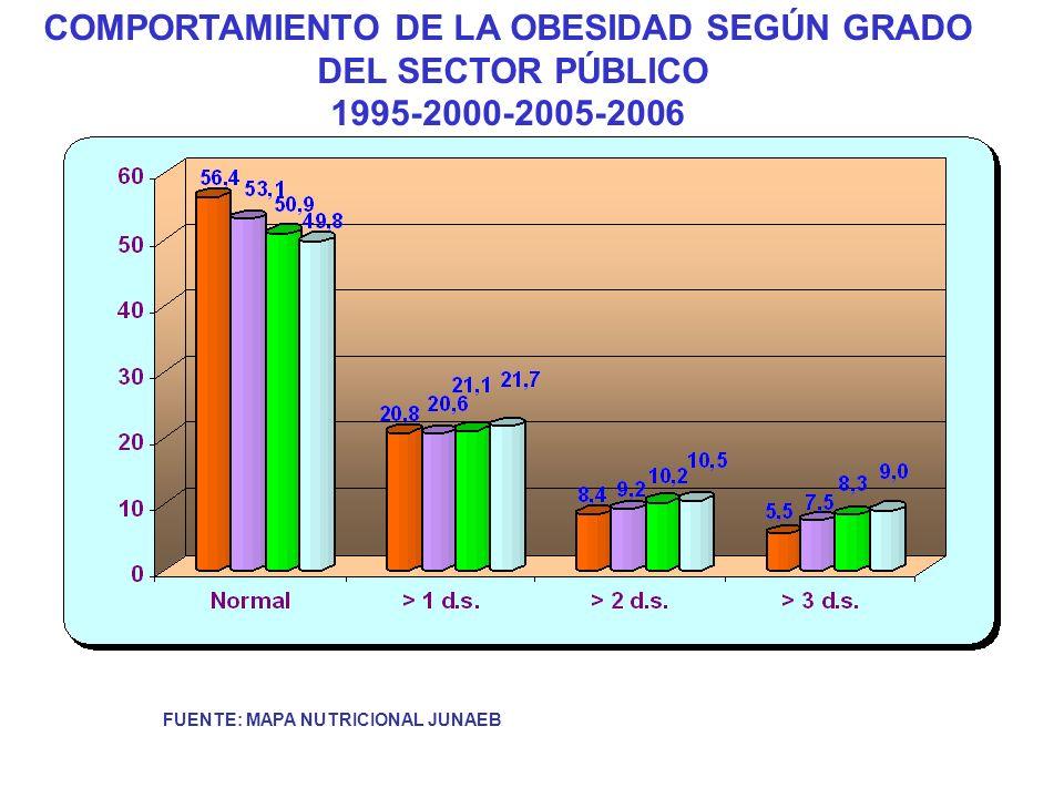 COMPORTAMIENTO DE LA OBESIDAD SEGÚN GRADO
