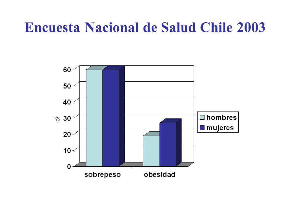 Encuesta Nacional de Salud Chile 2003