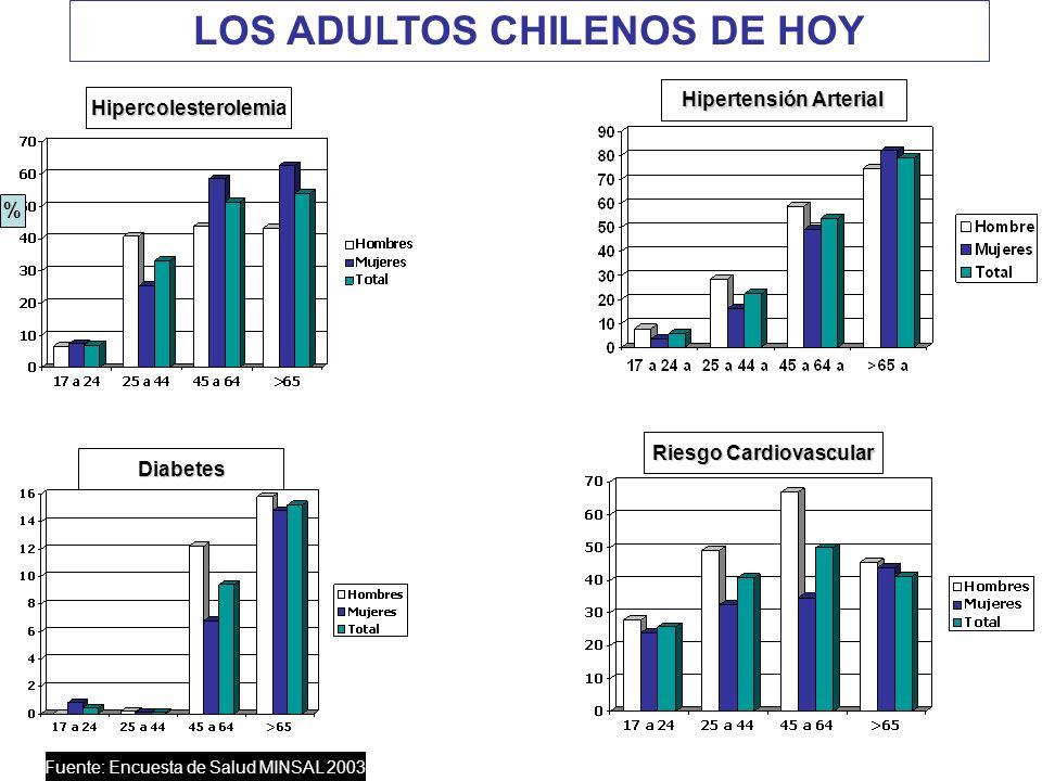 LOS ADULTOS CHILENOS DE HOY