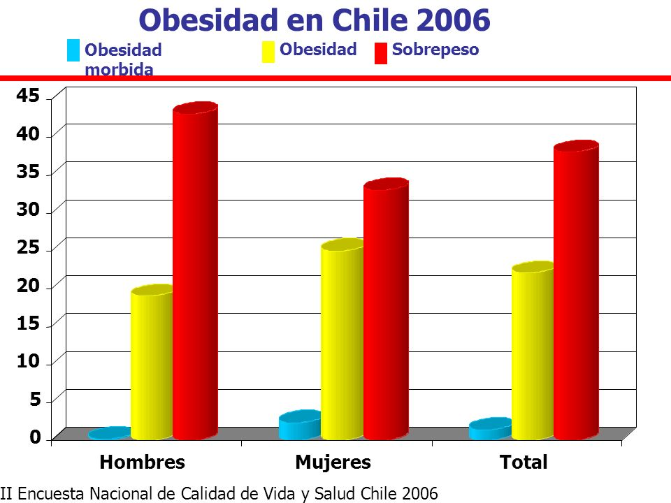 Obesidad en Chile 2006 5 10 15 20 25 30 35 40 45 Hombres Mujeres Total